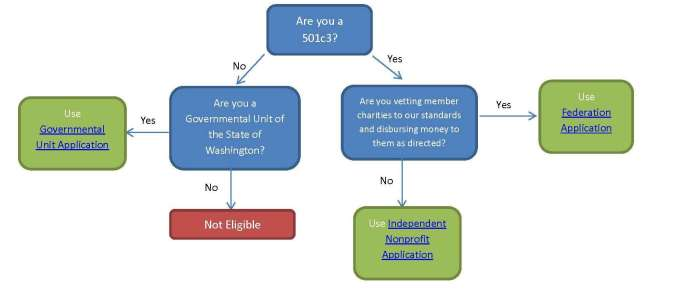 application decision tree